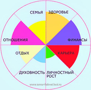 life-wheel1